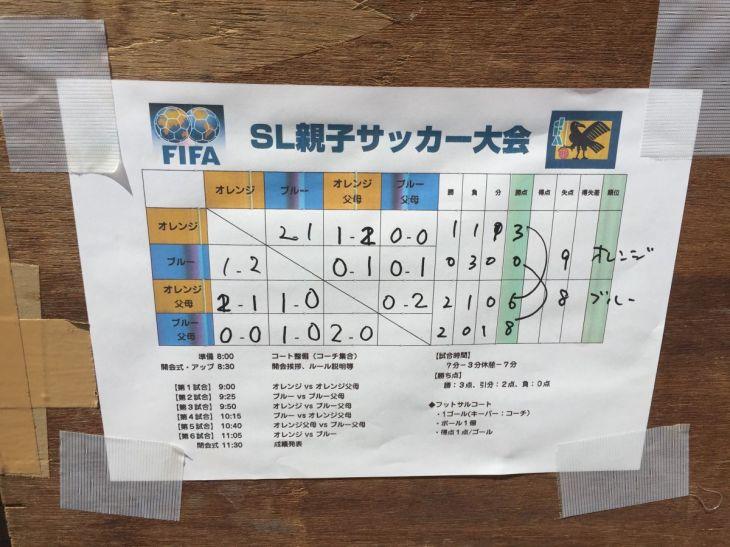 result-s